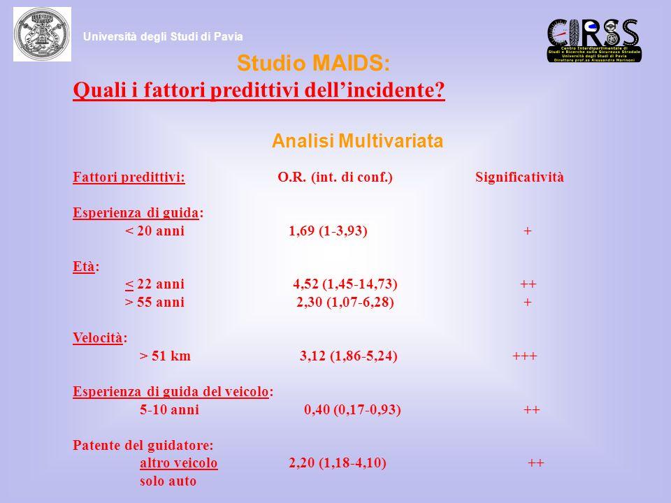 Studio MAIDS: Quali i fattori predittivi dellincidente? Analisi Multivariata Fattori predittivi: O.R. (int. di conf.) Significatività Esperienza di gu