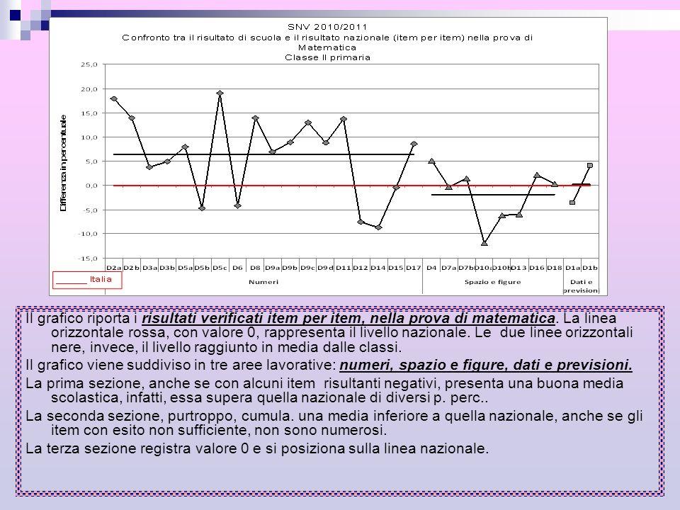 Il grafico riporta i risultati verificati item per item, nella prova di matematica. La linea orizzontale rossa, con valore 0, rappresenta il livello n