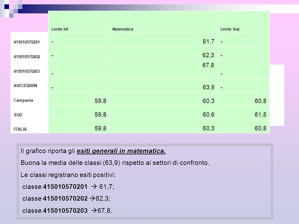 415010570201 415010570202 415010570203 AVIC83200N Campania SUD ITALIA Limite InfMatematicaLimite Sup -61,7- - 62,3- - 67,8 - -63,9- 59,860,360,8 59,86
