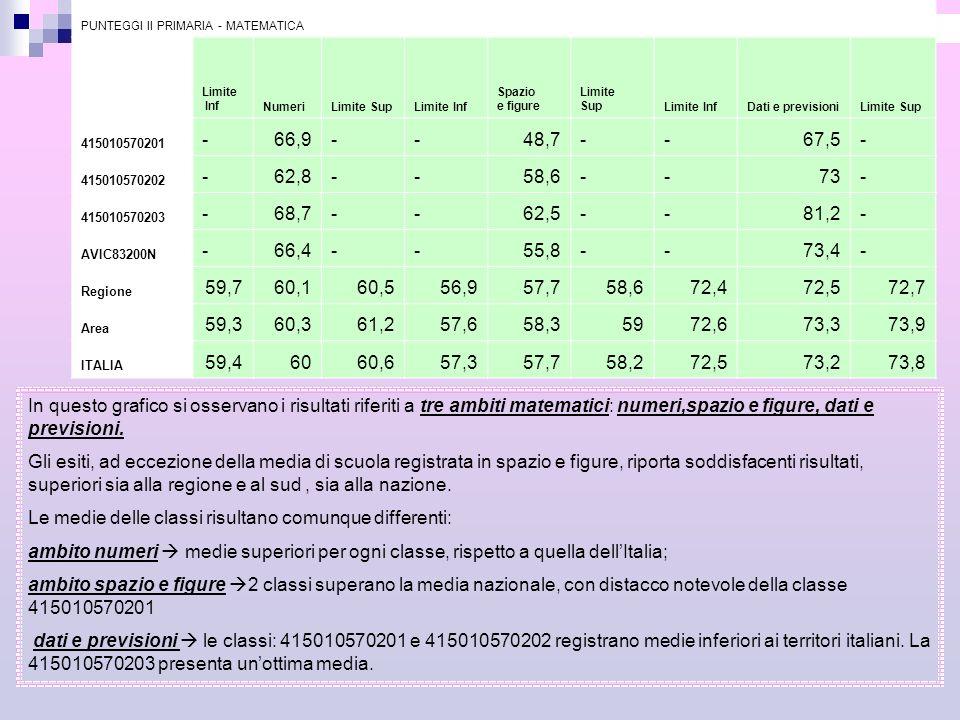 PUNTEGGI II PRIMARIA - MATEMATICA Limite InfNumeriLimite SupLimite Inf Spazio e figure Limite SupLimite InfDati e previsioniLimite Sup 415010570201 -6
