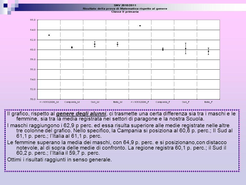 Il grafico relativo alla regolarità negli studi, mette a confronto i risultati ottenuti dagli alunni in età cronologica regolare con quelli anticipatari e posticipatari.