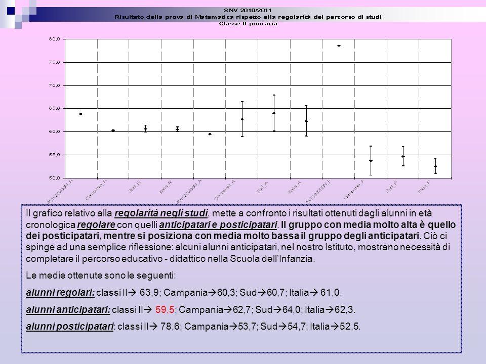 Il grafico relativo alla regolarità negli studi, mette a confronto i risultati ottenuti dagli alunni in età cronologica regolare con quelli anticipata