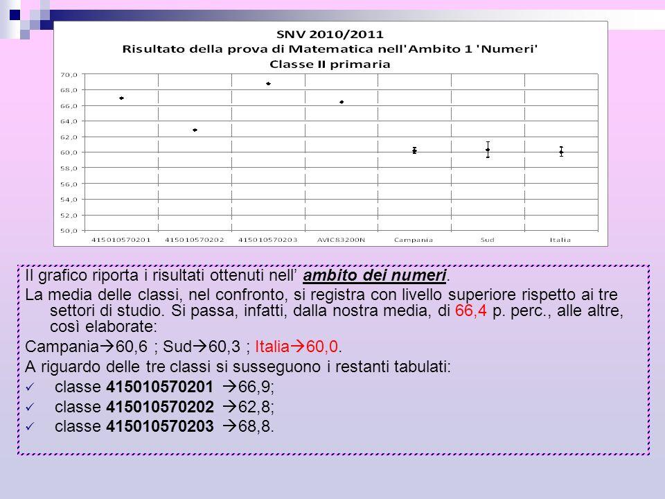 Il grafico riporta i risultati ottenuti nell ambito dei numeri. La media delle classi, nel confronto, si registra con livello superiore rispetto ai tr