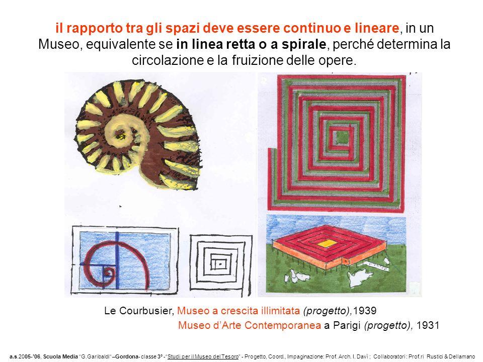 il rapporto tra gli spazi deve essere continuo e lineare, in un Museo, equivalente se in linea retta o a spirale, perché determina la circolazione e l