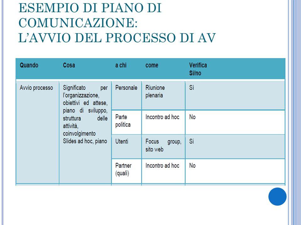 ESEMPIO DI PIANO DI COMUNICAZIONE: LAVVIO DEL PROCESSO DI AV