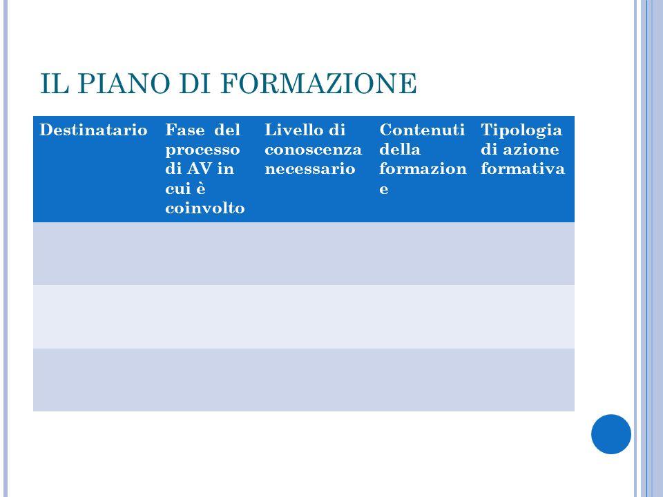 IL PIANO DI FORMAZIONE DestinatarioFase del processo di AV in cui è coinvolto Livello di conoscenza necessario Contenuti della formazion e Tipologia d
