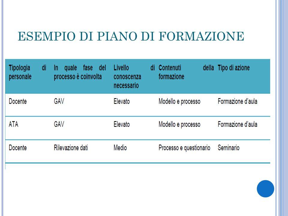 ESEMPIO DI PIANO DI FORMAZIONE