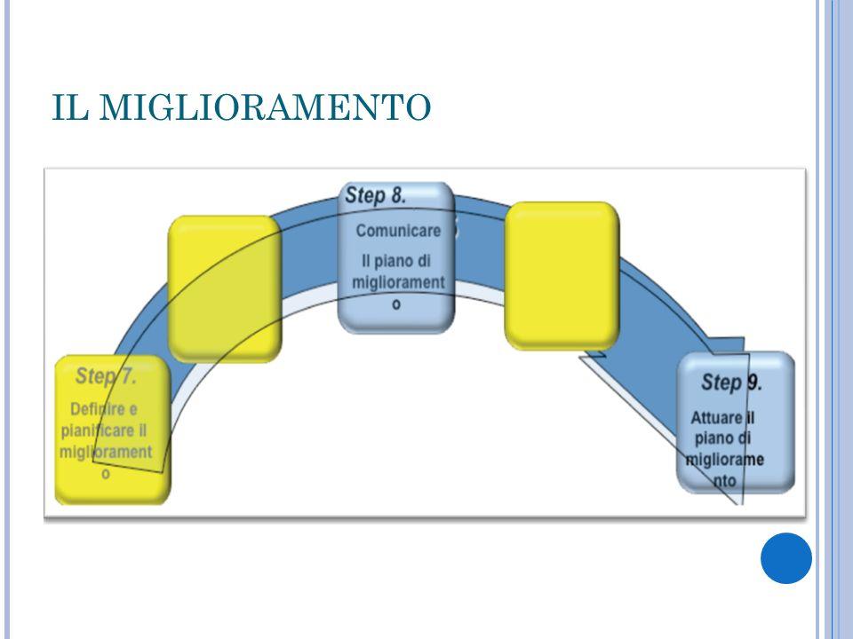 IL PIANO DI FORMAZIONE DestinatarioFase del processo di AV in cui è coinvolto Livello di conoscenza necessario Contenuti della formazion e Tipologia di azione formativa