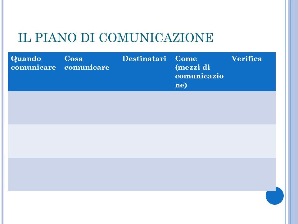 IL PIANO DI COMUNICAZIONE Quando comunicare Cosa comunicare DestinatariCome (mezzi di comunicazio ne) Verifica