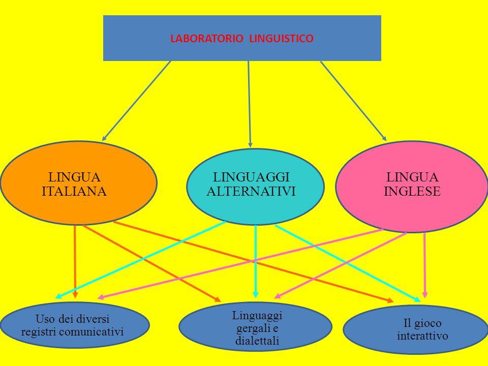 15 LABORATORIO LINGUISTICO LINGUA INGLESE LINGUA ITALIANA LINGUAGGI ALTERNATIVI Uso dei diversi registri comunicativi Linguaggi gergali e dialettali I