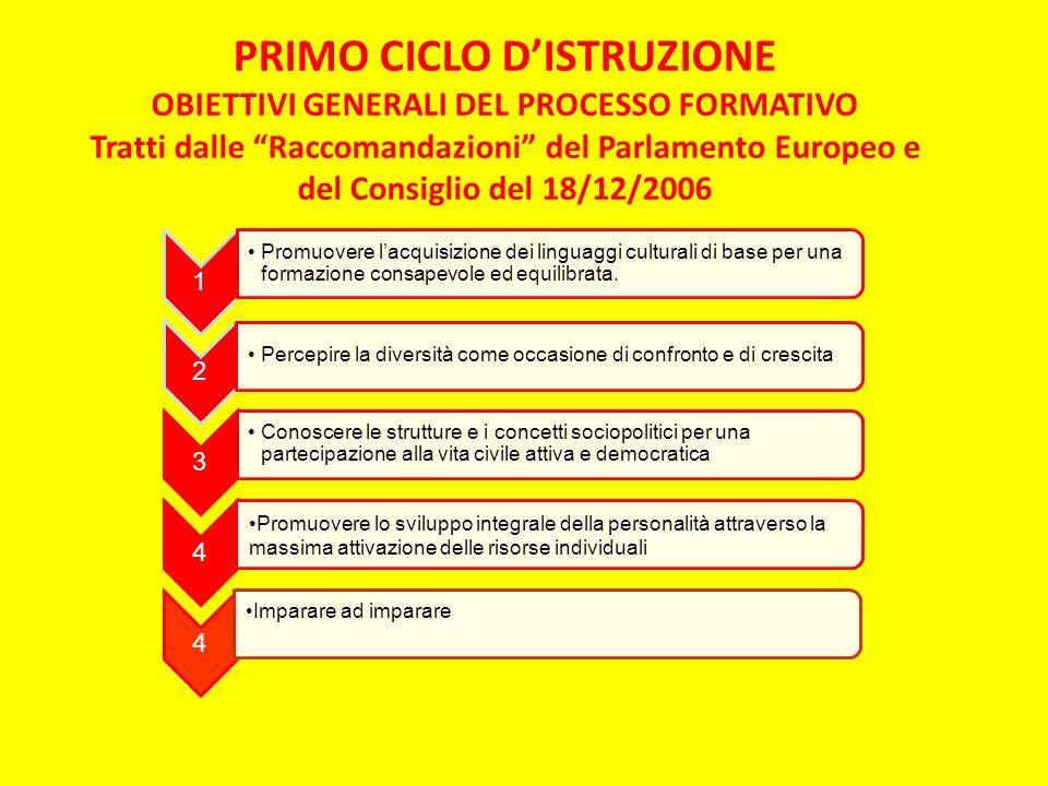 PRIMO CICLO DISTRUZIONE OBIETTIVI GENERALI DEL PROCESSO FORMATIVO Tratti dalle Raccomandazioni del Parlamento Europeo e del Consiglio del 18/12/2006 1