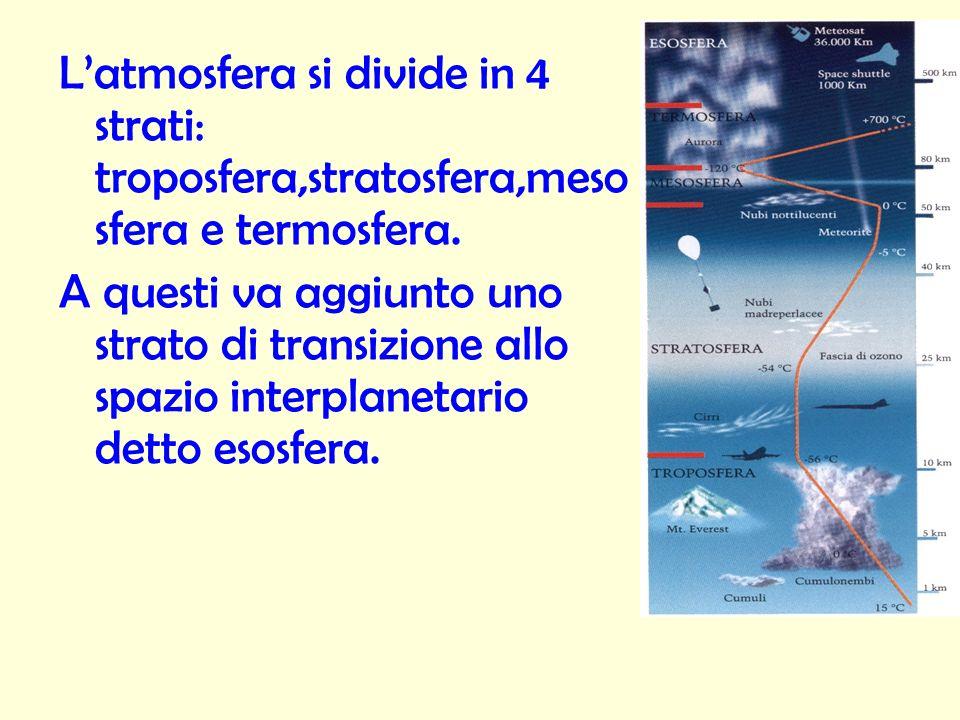 Latmosfera si divide in 4 strati: troposfera,stratosfera,meso sfera e termosfera. A questi va aggiunto uno strato di transizione allo spazio interplan