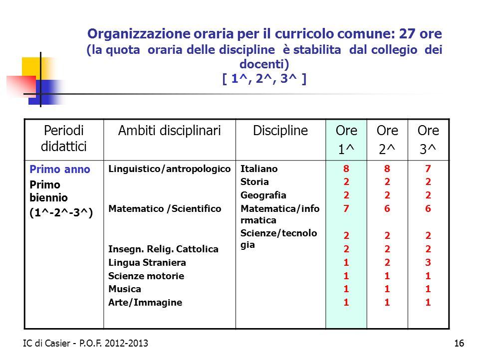 IC di Casier - P.O.F. 2012-2013 16 Organizzazione oraria per il curricolo comune: 27 ore (la quota oraria delle discipline è stabilita dal collegio de