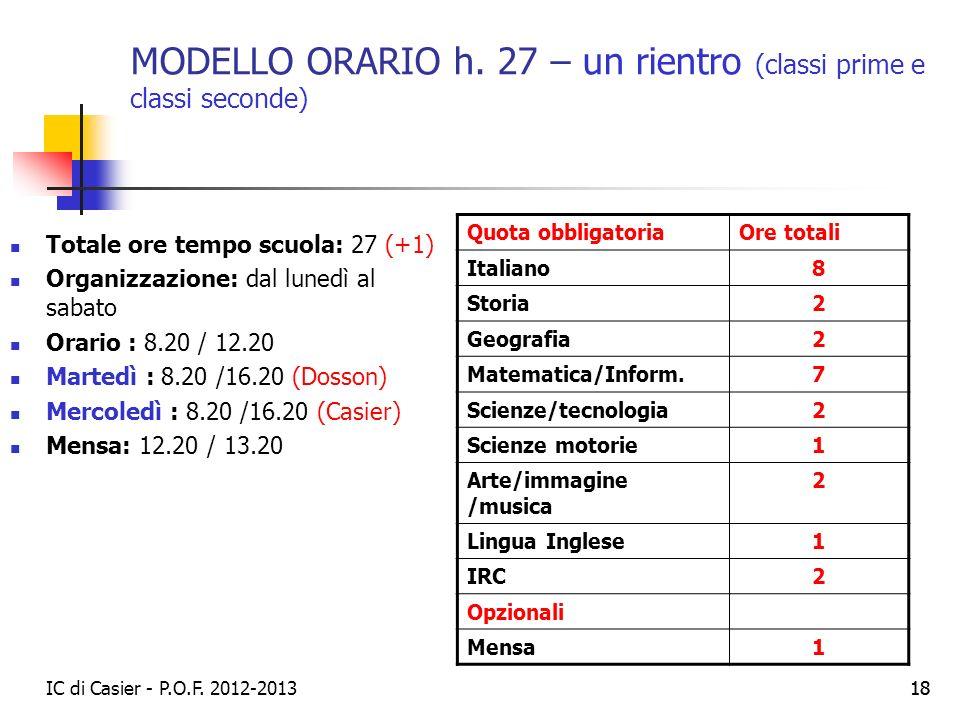 IC di Casier - P.O.F. 2012-2013 18 MODELLO ORARIO h. 27 – un rientro (classi prime e classi seconde) Totale ore tempo scuola: 27 (+1) Organizzazione: