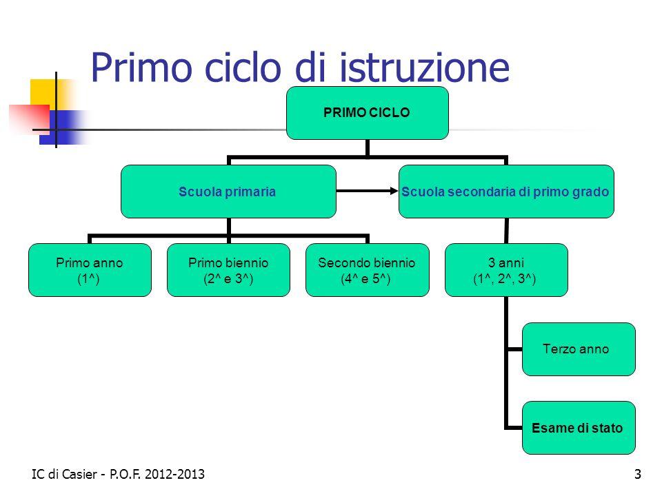 IC di Casier - P.O.F. 2012-2013 33 Primo ciclo di istruzione