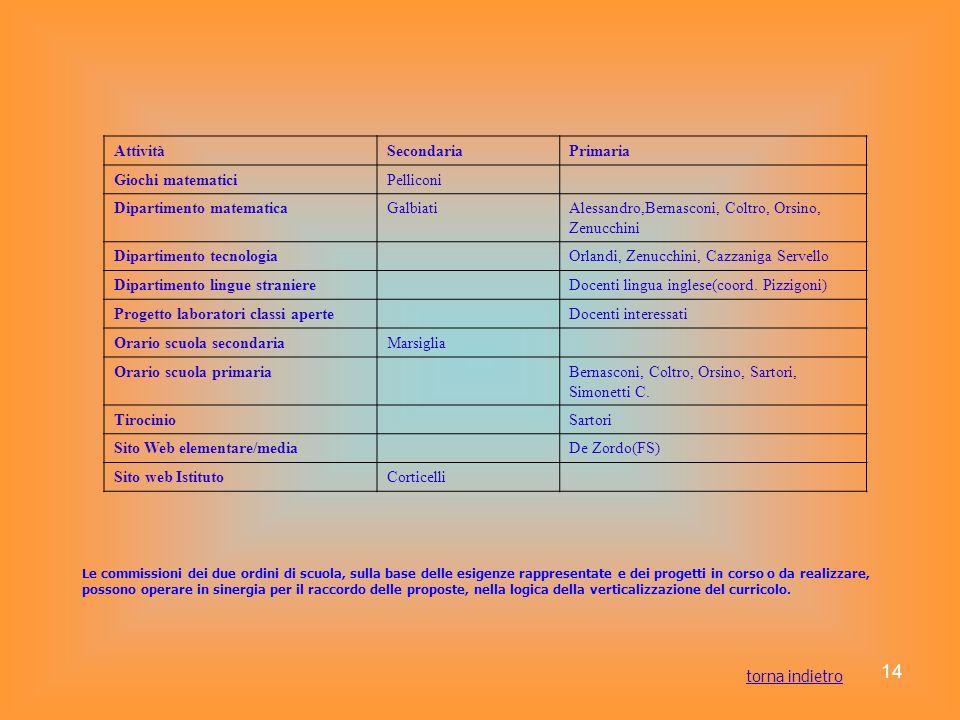14 Le commissioni dei due ordini di scuola, sulla base delle esigenze rappresentate e dei progetti in corso o da realizzare, possono operare in sinerg