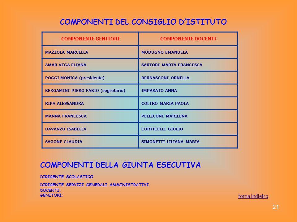 21 COMPONENTI DEL CONSIGLIO D ISTITUTO COMPONENTE GENITORICOMPONENTE DOCENTI MAZZOLA MARCELLAMODUGNO EMANUELA AMAR VEGA ELIANASARTORI MARTA FRANCESCA
