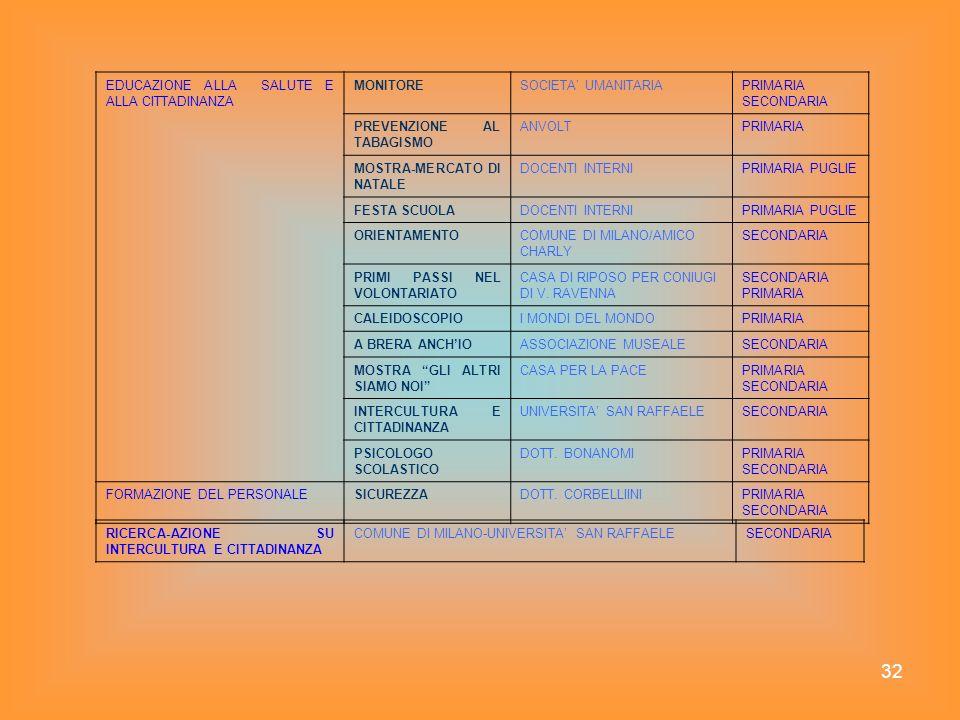 32 EDUCAZIONE ALLA SALUTE E ALLA CITTADINANZA MONITORESOCIETA UMANITARIAPRIMARIA SECONDARIA PREVENZIONE AL TABAGISMO ANVOLTPRIMARIA MOSTRA-MERCATO DI