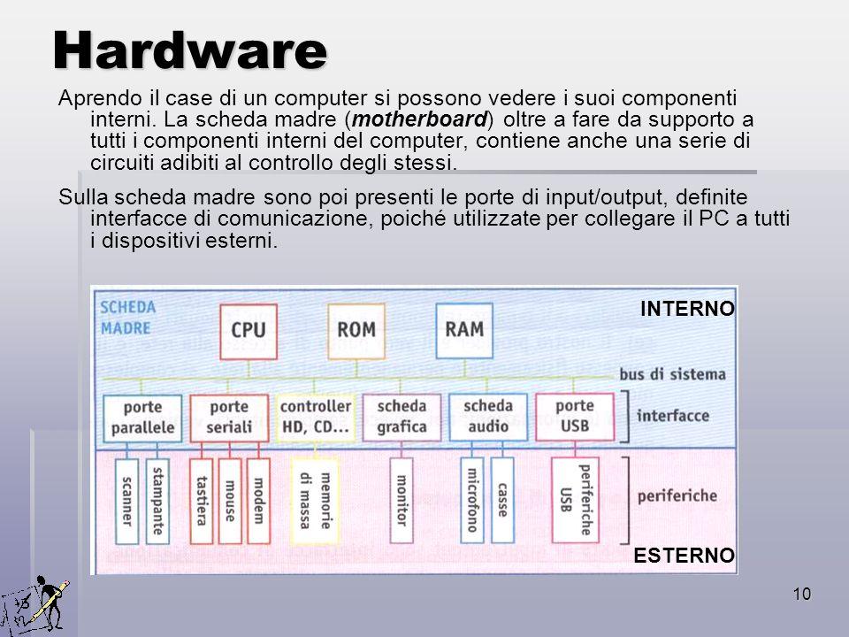10 Hardware Aprendo il case di un computer si possono vedere i suoi componenti interni. La scheda madre (motherboard) oltre a fare da supporto a tutti