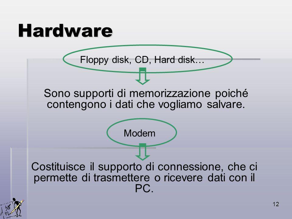 12 Hardware Floppy disk, CD, Hard disk… Sono supporti di memorizzazione poiché contengono i dati che vogliamo salvare. Modem Costituisce il supporto d