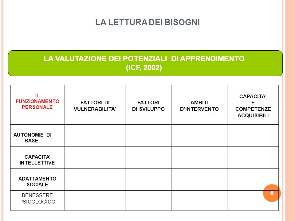 IL FUNZIONAMENTO DEI CONTESTI FATTORI DI VULNERABILITA FATTORI PROTETTIVI AMBITI DINTERVENTO CAPACITA E COMPETENZE ACQUISIBILI FAMIGLIA SCUOLA GRUPPO COETANEI CONTESTI INFORMALII STAGE, LAVORO … 7 LA PROGRAMMAZIONE DEI SOSTEGNI (ICF, 2002) LA QUALITA DEI CONTESTI