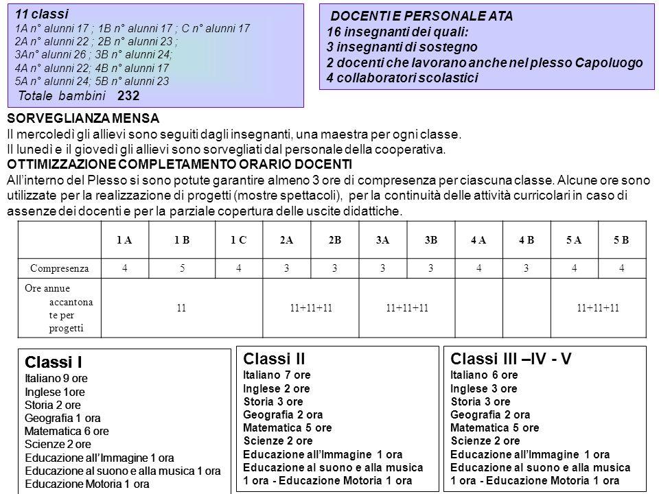 11 classi 1A n° alunni 17 ; 1B n° alunni 17 ; C n° alunni 17 2A n° alunni 22 ; 2B n° alunni 23 ; 3An° alunni 26 ; 3B n° alunni 24; 4A n° alunni 22; 4B