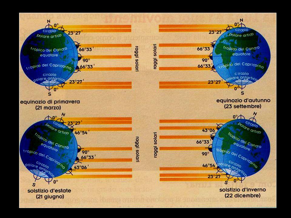 La durata del dì e della notte cambia a seconda della posizione in cui ci si trova sulla superficie terrestre e a seconda del periodo dellanno.