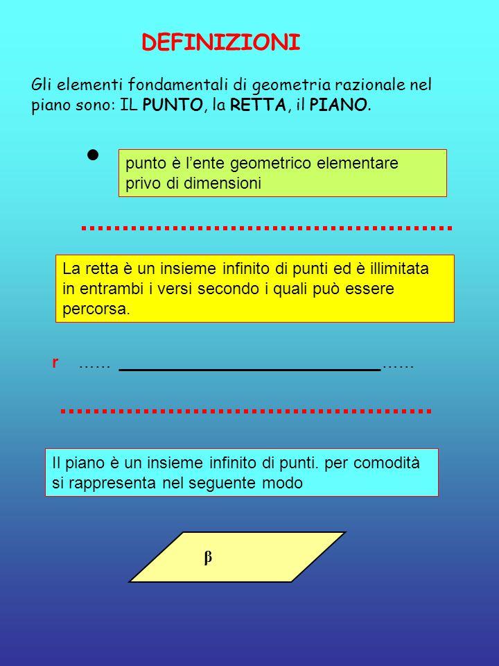 DEFINIZIONI Gli elementi fondamentali di geometria razionale nel piano sono: IL PUNTO, la RETTA, il PIANO. punto è lente geometrico elementare privo d