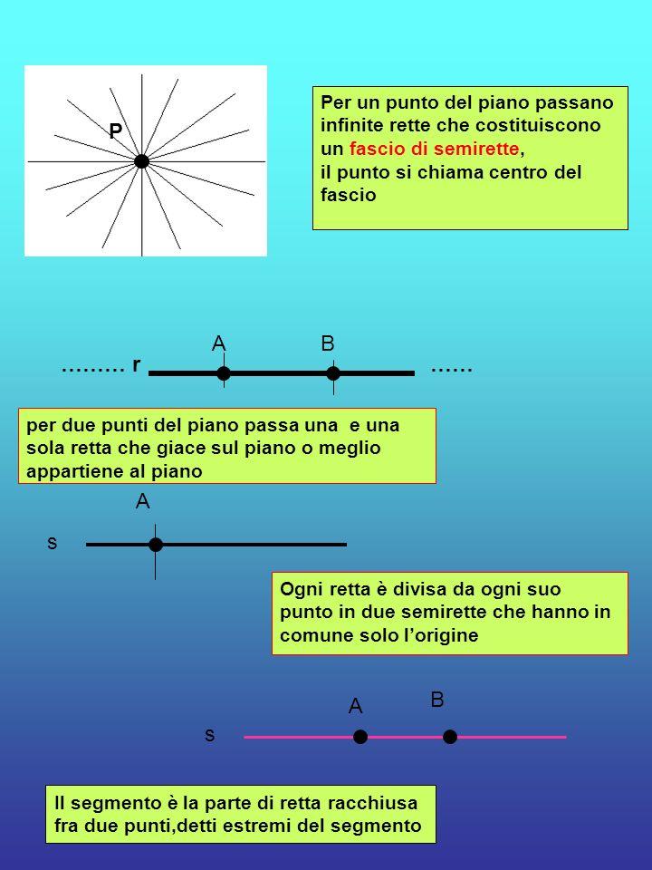P Per un punto del piano passano infinite rette che costituiscono un fascio di semirette, il punto si chiama centro del fascio ……… r …… AB per due pun