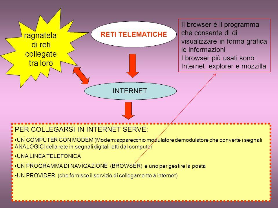 INTERNET ragnatela di reti collegate tra loro RETI TELEMATICHE PER COLLEGARSI IN INTERNET SERVE: UN COMPUTER CON MODEM (Modem:apparecchio modulatore demodulatore che converte i segnali ANALOGICI della rete in segnali digitali letti dal computer UNA LINEA TELEFONICA UN PROGRAMMA DI NAVIGAZIONE (BROWSER) e uno per gestire la posta UN PROVIDER (che fornisce il servizio di collegamento a internet) Il browser è il programma che consente di di visualizzare in forma grafica le informazioni I browser più usati sono: Internet explorer e mozzilla