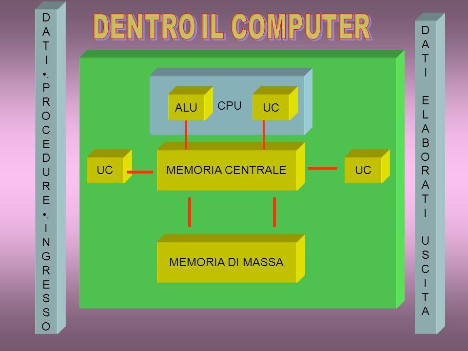 CPU MEMORIA CENTRALE ALUUC MEMORIA DI MASSA UC D A T I. P R O C E D U R E. I N G R E S O D A T I E L A B O R A T I U S C I T A