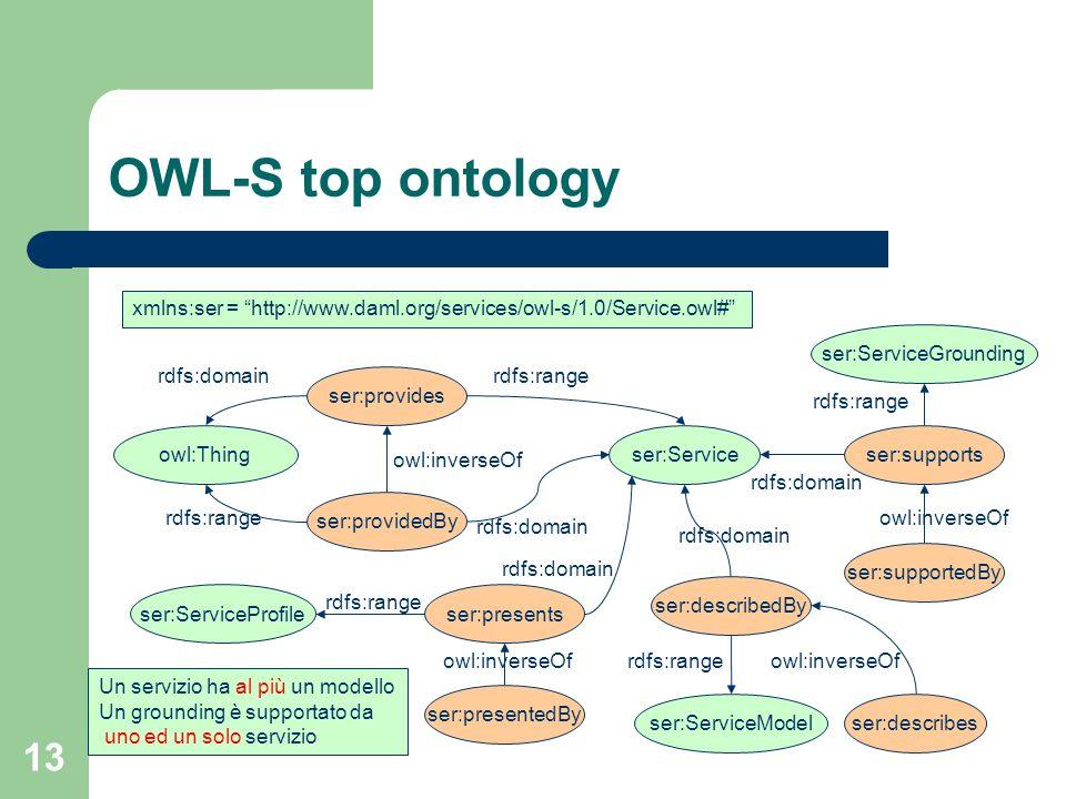 13 OWL-S top ontology ser:Service rdfs:range owl:inverseOf xmlns:ser = http://www.daml.org/services/owl-s/1.0/Service.owl# ser:provides owl:Thing ser: