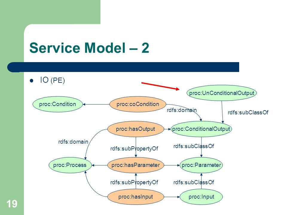 19 Service Model – 2 IO (PE) proc:Processproc:hasParameterproc:Parameter proc:hasInputproc:Input proc:hasOutputproc:ConditionalOutput rdfs:domain rdfs