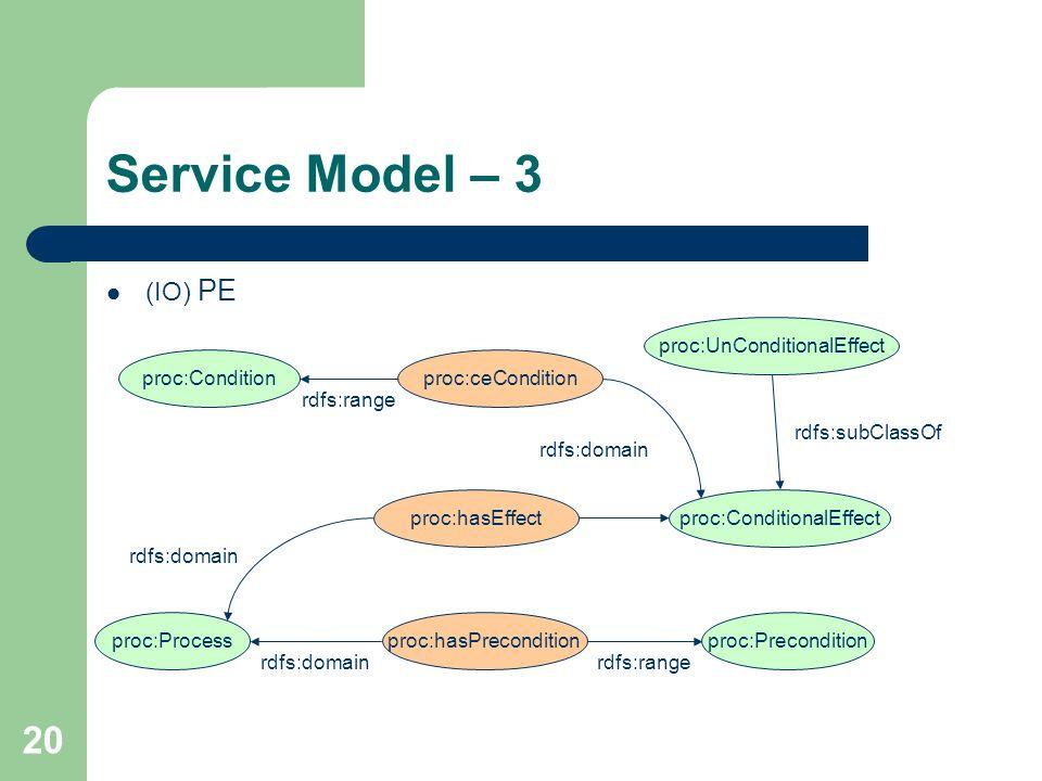 20 Service Model – 3 (IO) PE proc:Processproc:hasPreconditionproc:Precondition proc:hasEffectproc:ConditionalEffect rdfs:domain proc:ceConditionproc:C