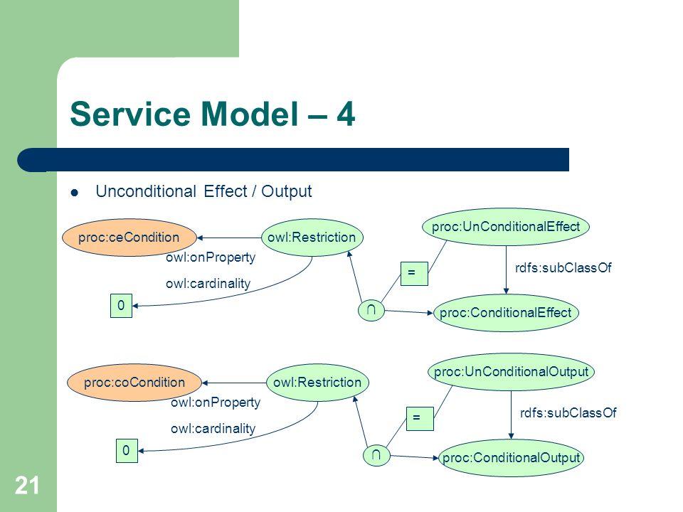 21 Service Model – 4 Unconditional Effect / Output proc:ConditionalEffect owl:onProperty proc:ceCondition proc:UnConditionalEffect rdfs:subClassOf owl
