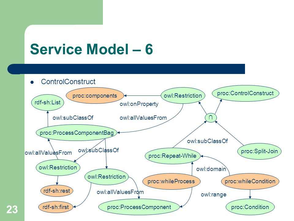 23 Service Model – 6 ControlConstruct proc:ControlConstruct proc:Split-Join proc:Repeat-While owl:onProperty proc:componentsowl:Restriction owl:allVal