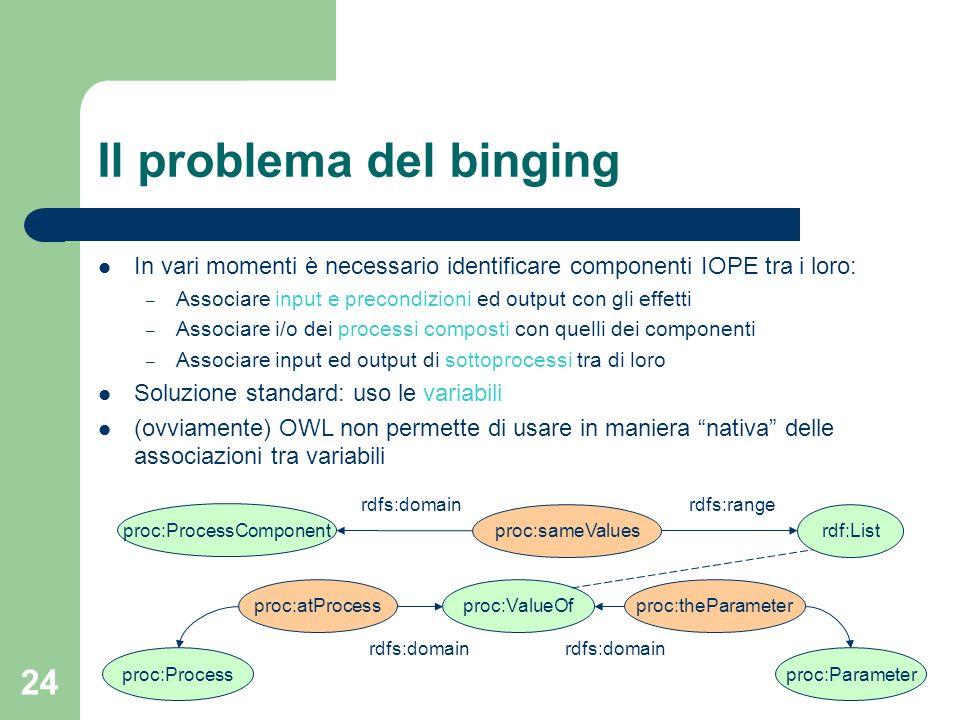 24 Il problema del binging In vari momenti è necessario identificare componenti IOPE tra i loro: – Associare input e precondizioni ed output con gli e