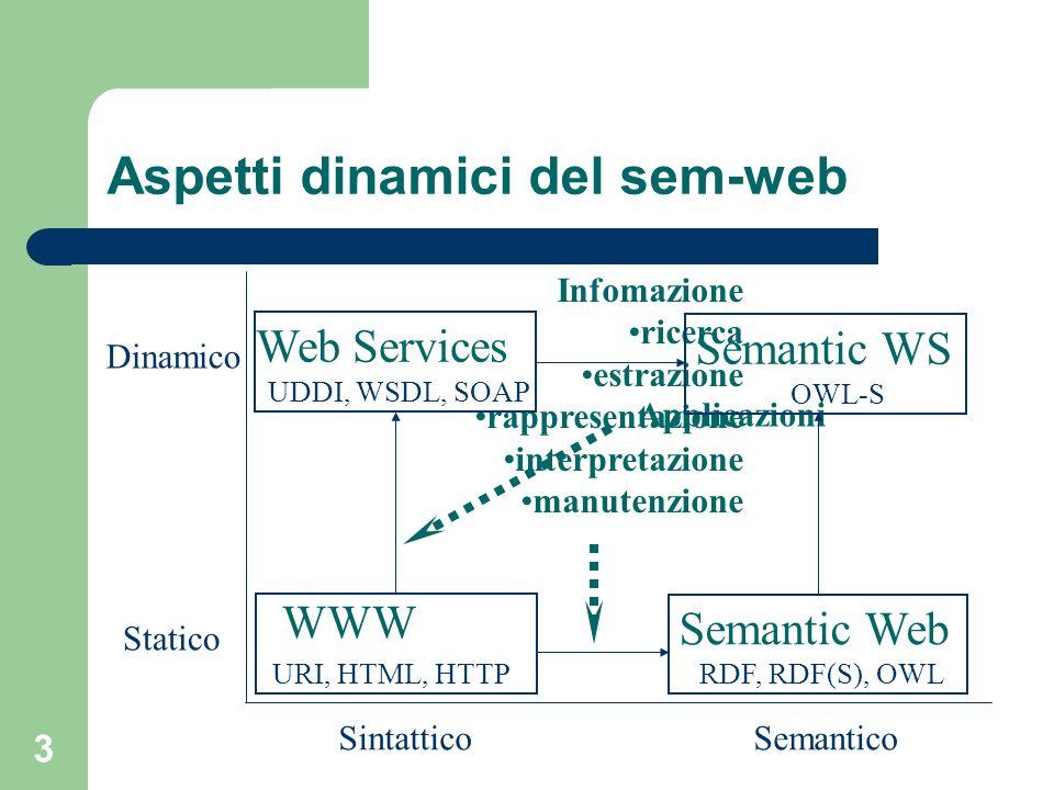 24 Il problema del binging In vari momenti è necessario identificare componenti IOPE tra i loro: – Associare input e precondizioni ed output con gli effetti – Associare i/o dei processi composti con quelli dei componenti – Associare input ed output di sottoprocessi tra di loro Soluzione standard: uso le variabili (ovviamente) OWL non permette di usare in maniera nativa delle associazioni tra variabili proc:ProcessComponent proc:sameValuesrdf:List rdfs:domainrdfs:range proc:ValueOfproc:atProcessproc:theParameter proc:Processproc:Parameter rdfs:domain