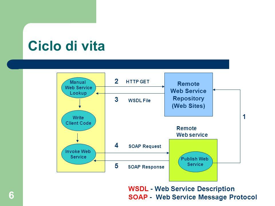 6 Ciclo di vita Remote Web Service Repository (Web Sites) Write Client Code Service Requestor Invoke Web Service Manual Web Service Lookup SOAP Reques