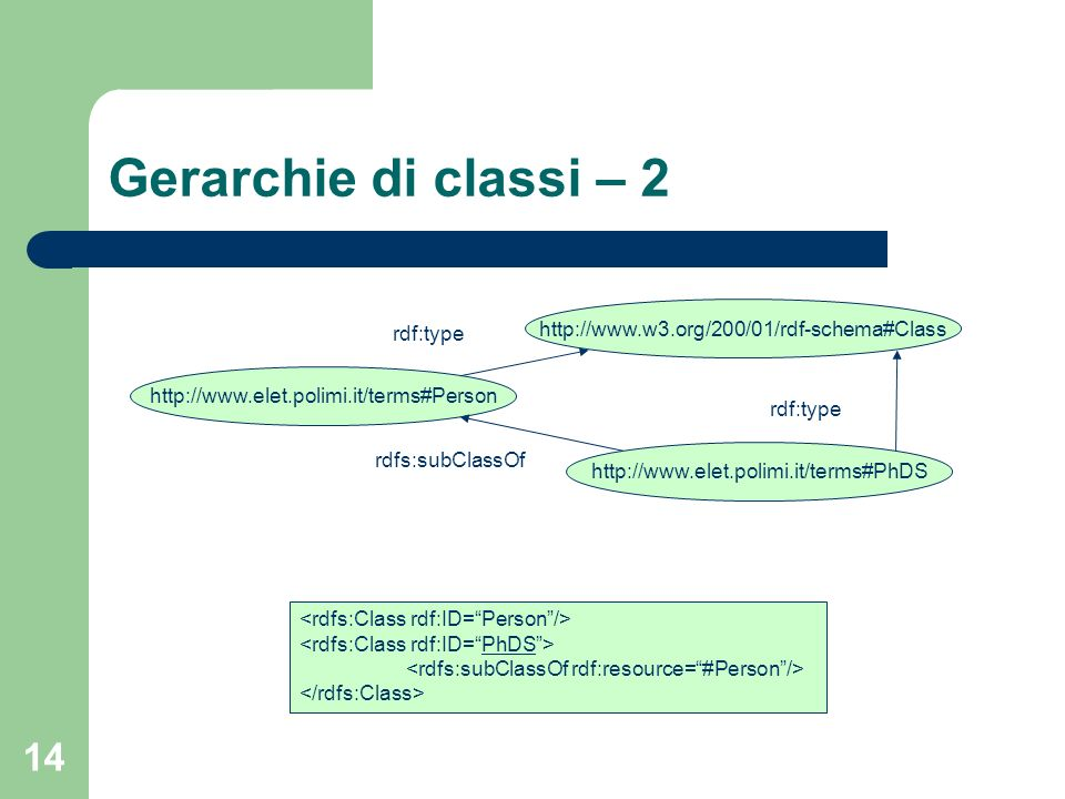 14 Gerarchie di classi – 2 http://www.elet.polimi.it/terms#PhDS http://www.w3.org/200/01/rdf-schema#Class rdf:type http://www.elet.polimi.it/terms#Per
