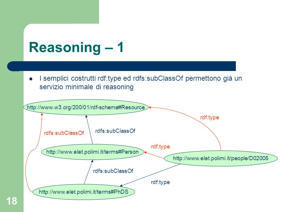 19 Reasoning – 2 people:D02005rdf:typeterms:PhDS terms:PhDSrdf:typerdfs:Class terms:Personrdf:typerdfs:Class terms:PhDSrdfs:subClassOfterms:Person term:Personrdfs:subClassOfrdfs:Resource Ardfs:subClassOfB Brdfs:subClassOfC Ardfs:subClassOfC Ardf:typeB Brdfs:subClassOfC Ardf:typeC Term:PhDSrdfs:subClassOfrdfs:Resource people:D02005rdf:typeterms:Person people:D02005rdf:typeterms:Resource