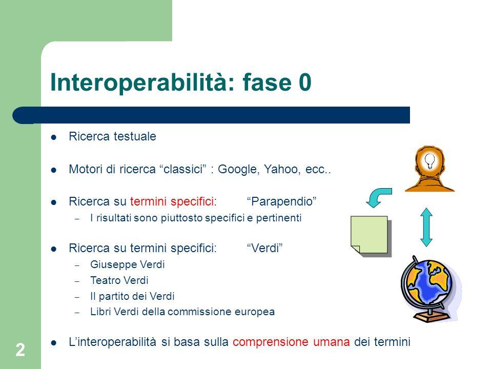 2 Interoperabilità: fase 0 Ricerca testuale Motori di ricerca classici : Google, Yahoo, ecc.. Ricerca su termini specifici:Parapendio – I risultati so