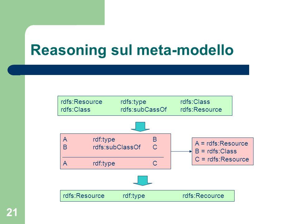 21 Reasoning sul meta-modello rdfs:Resourcerdfs:typerdfs:Class rdfs:Classrdfs:subCassOfrdfs:Resource Ardf:typeB Brdfs:subClassOfC Ardf:typeC A = rdfs: