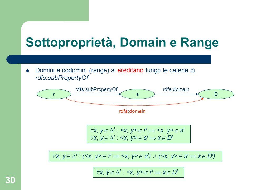 30 Sottoproprietà, Domain e Range Domini e codomini (range) si ereditano lungo le catene di rdfs:subPropertyOf x, y I : r I s I x, y I : s I x D I s r