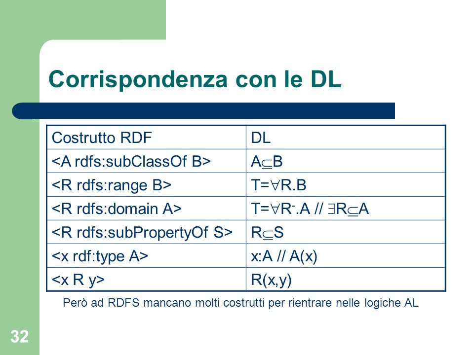 33 Documentazioni rdfs:label – rdf:typerdf:Property – rdfs:domainrdfs:Resource – rdfs:rangerdfs:Literal – Permette di assegnare una stringa human-readable ad ogni risorsa rdfs:comment – rdf:typerdf:Property – rdfs:domainrdfs:Resource – rdfs:rangerdfs:Literal – Permette di assegnare una descrizione human-readable ad ogni risorsa