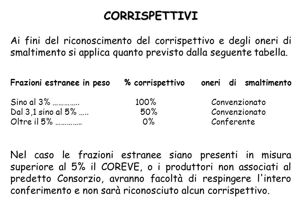 CORRISPETTIVI Ai fini del riconoscimento del corrispettivo e degli oneri di smaltimento si applica quanto previsto dalla seguente tabella.