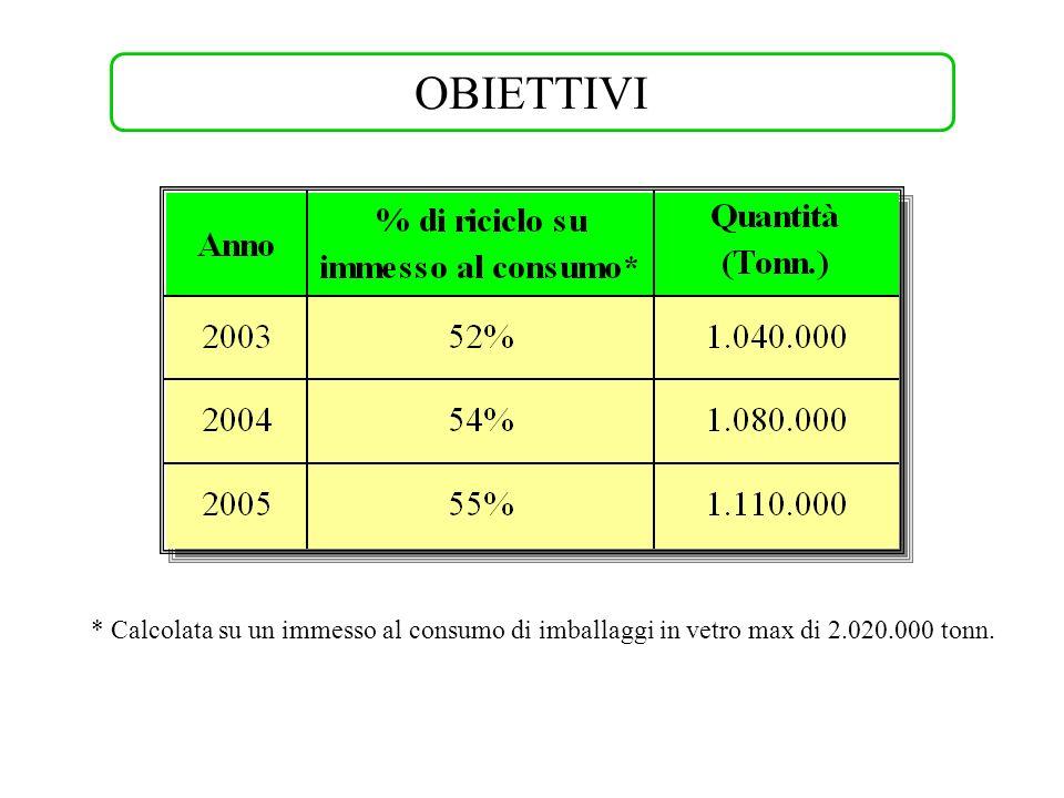 * Calcolata su un immesso al consumo di imballaggi in vetro max di 2.020.000 tonn. OBIETTIVI