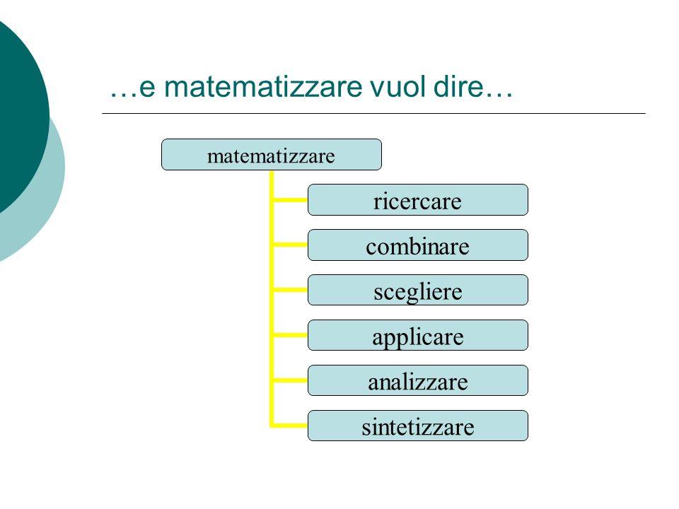 …e matematizzare vuol dire… matematizzare ricercare combinare scegliere applicare analizzare sintetizzare