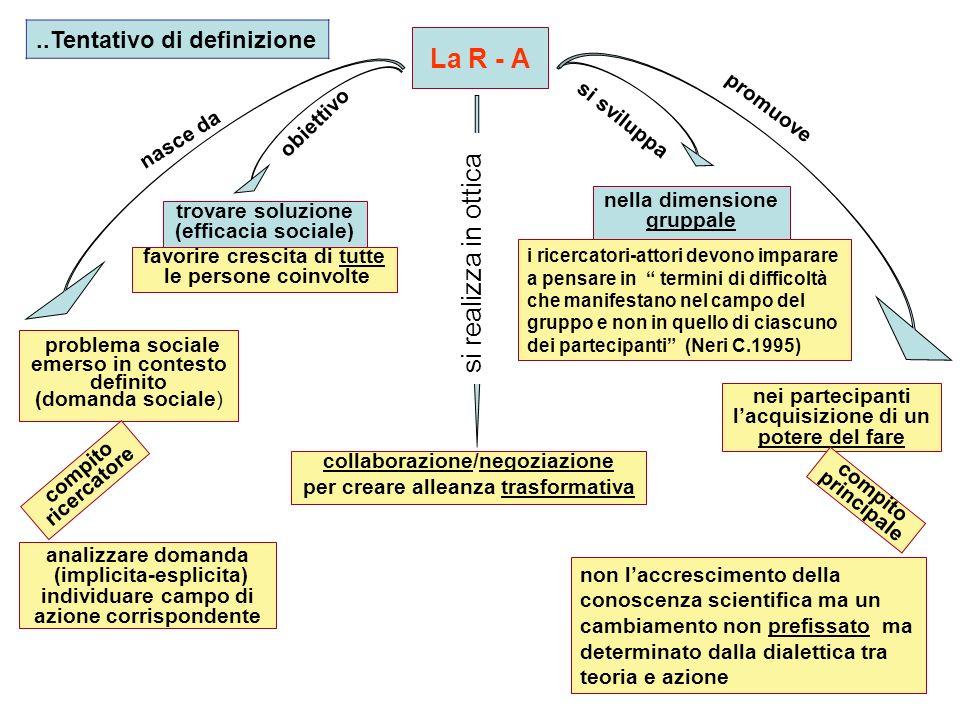 nasce da problema sociale emerso in contesto definito (domanda sociale) La R - A analizzare domanda (implicita-esplicita) individuare campo di azione