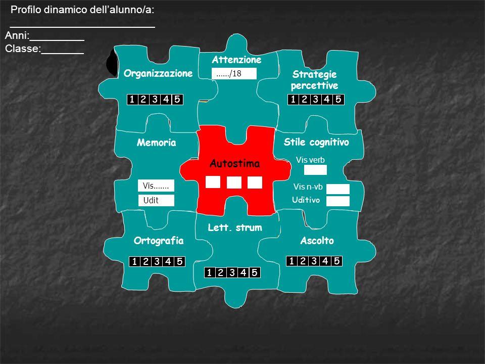 Attenzione Lett. strum Memoria Autostima Uditivo Vis verb Vis…….